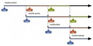Mozilla Firefox Revamped Development Process