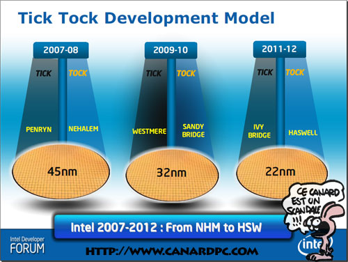 Intel TickTock Development Model